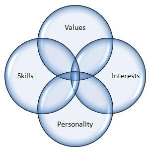 career change resume objective job interviews